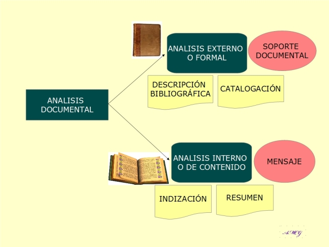 Infografia. ¿Que es el Analisis Documental?