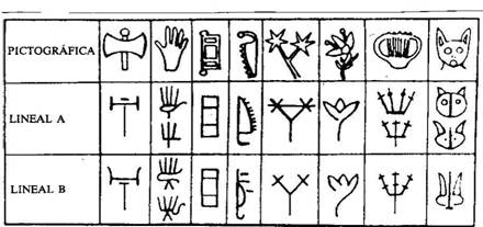 Imagen de la evolución de la escritura cretense desde la jeroglífica o pictografica a la lineal