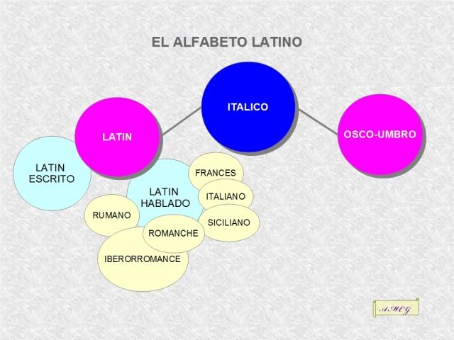 La evolución del latín