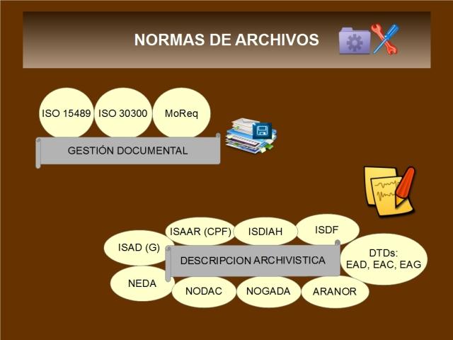 Distintas normas aplicadas a archivos