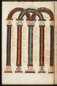 Tabla de concordancia de los cuatro evangelios. Año 1150-1200.