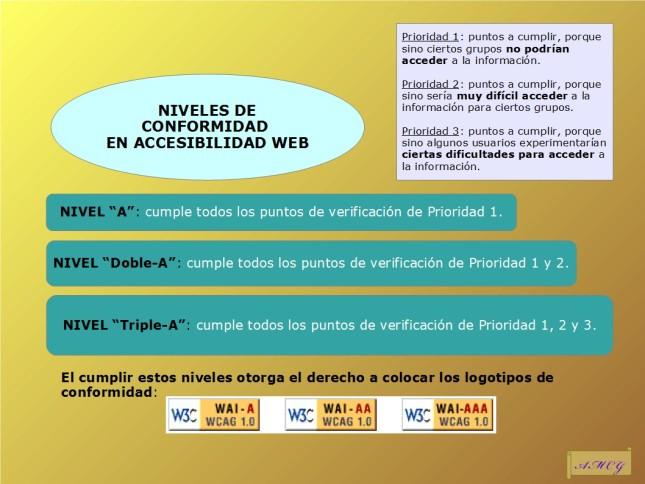 Niveles de conformidad en accesibilidad Web marcadas por el WAI