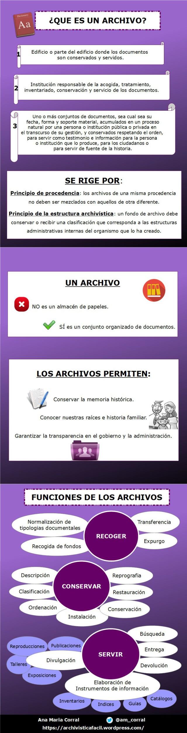 Infografia. ¿Que son los archivos y que funciones tienen?