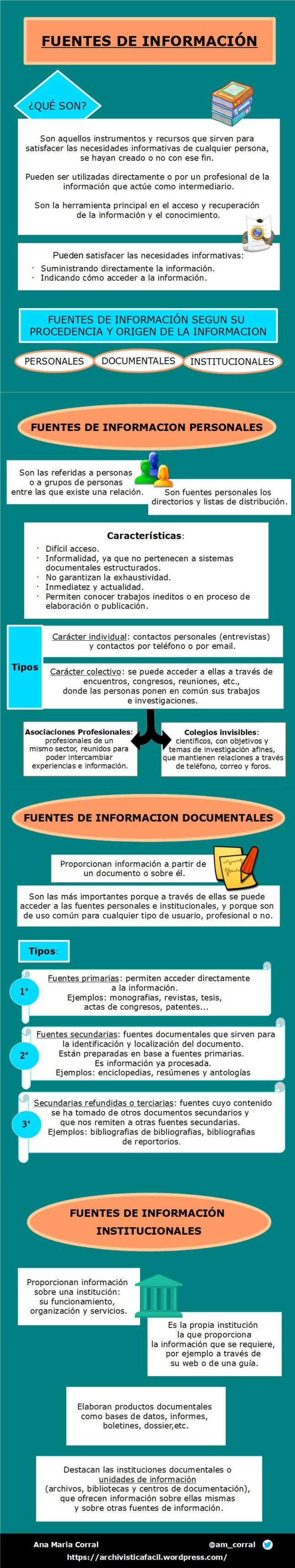 Infografia sobre la tipologia de las fuentes de informacion