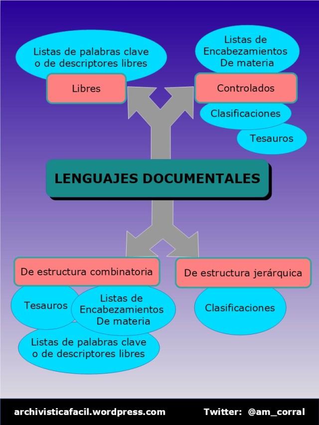 Infografia: Clasificacion de los lenguajes documentales