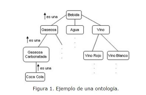Ejemplo de ontologia