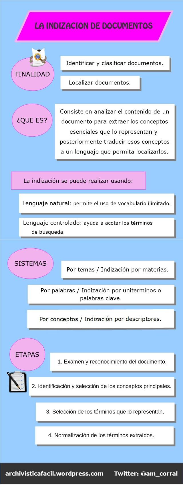 Infografia: Indizacion de documentos - Dokutekana