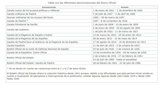 Gazeta de Madrid en el siglo XVII - Actual BOE