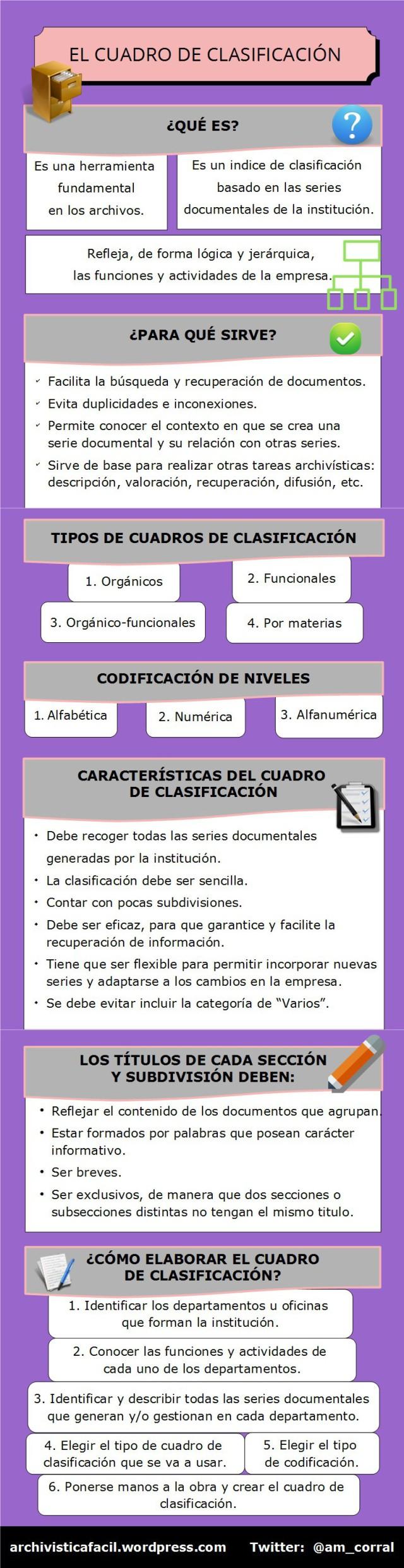 Infografia: Cuadro de clasificación para archivos