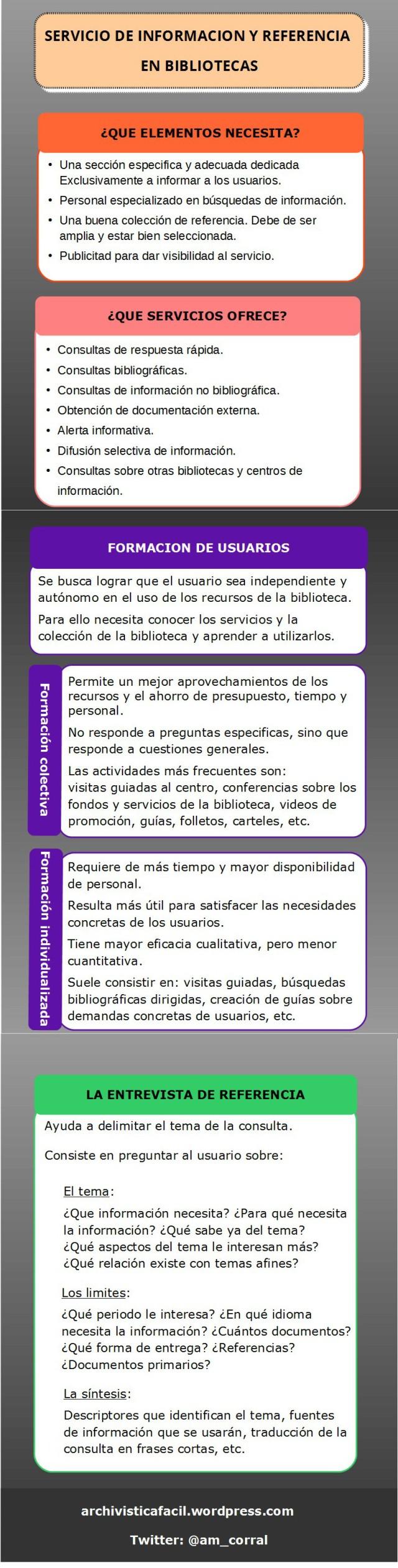 Infografia: El servicio de informacion y referencia en bibliotecas