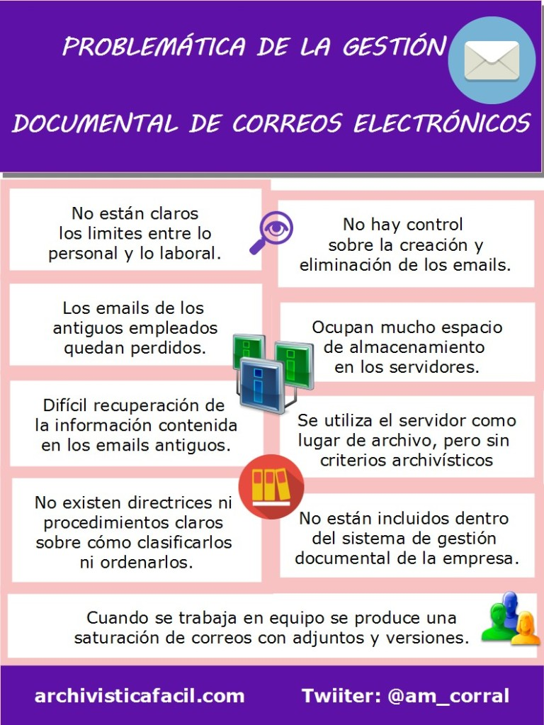 Infografia: Problematica en la gestion documental de emails - Dokutekana