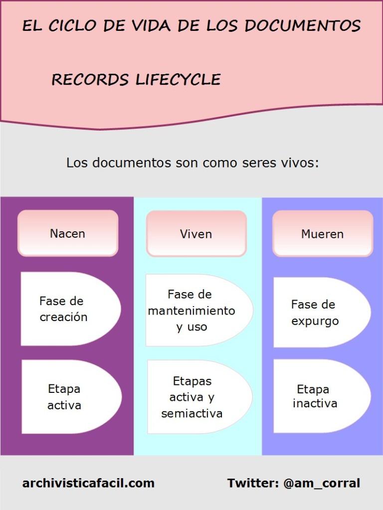 Infografia: Ciclo de vida de los documentos